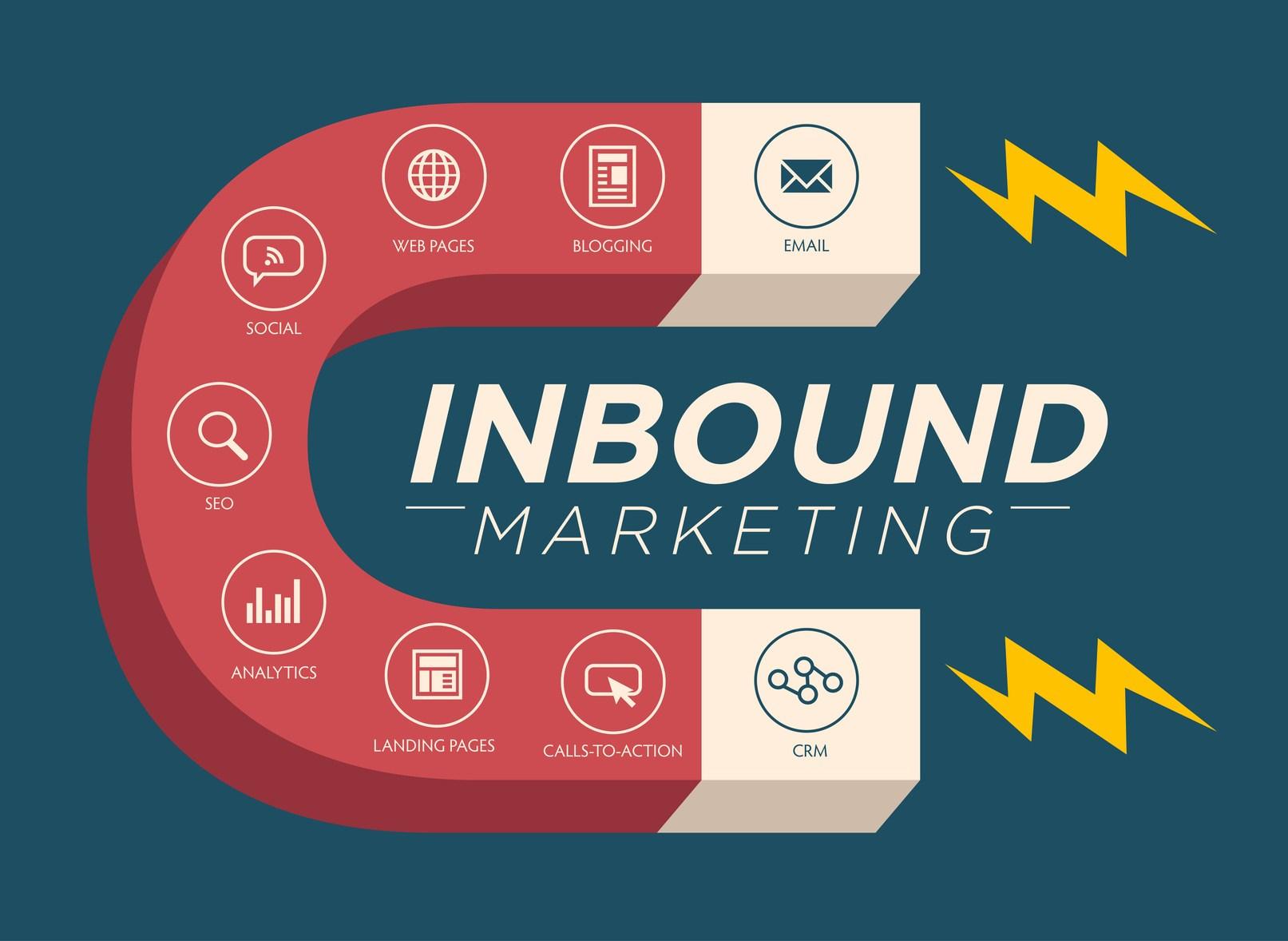 Was ist eigentlich Inbound Marketing?